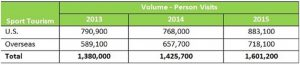 Sport Tourism surges past $6.5 billion annually