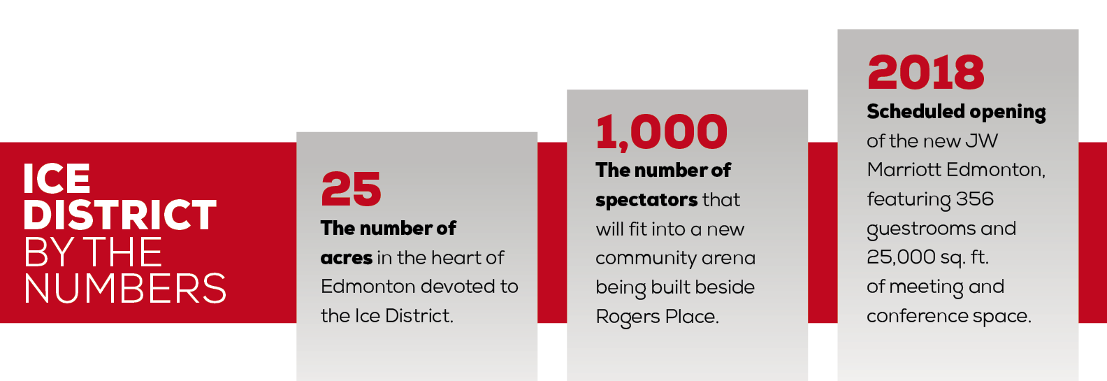 Ice District: By the Numbers